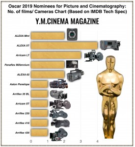 Alexa's in Oscar Films